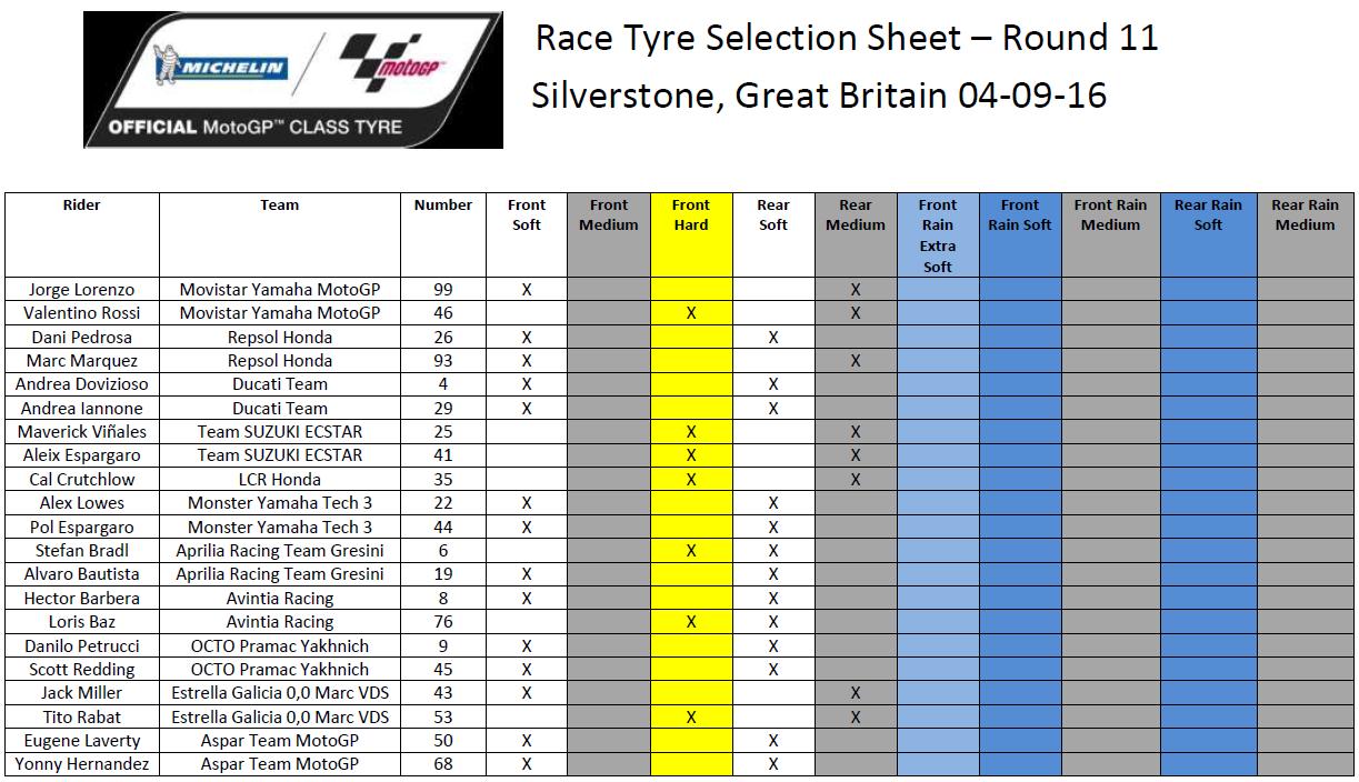 Debriefing Silverstone: i guai di Lorenzo e delle Ducati