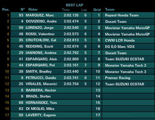 Austin Texas MotoGP - Qualifiche da infarto a Marc Marquez - Giornale Motori